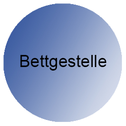 bettgestelle